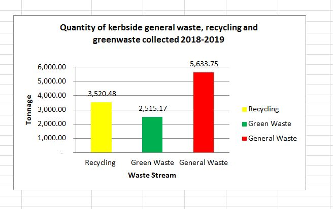 Graph-2018-19-Waste-etc.jpg
