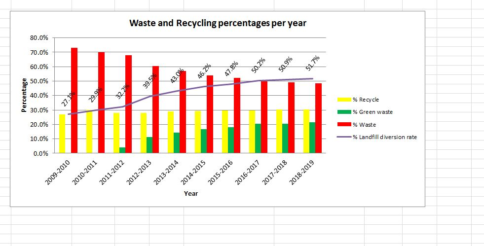 Graph-Waste-and-Recycling-Percentages-each-year.jpg